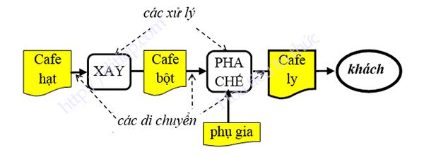 Chu trình hoạt động đơn giản tại cửa hàng café