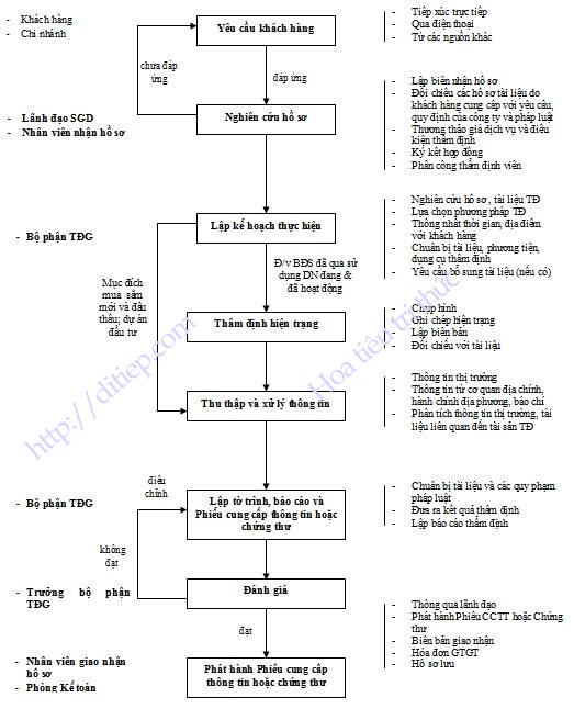 Ví dụ về quy trình nghiệp vụ thẩm định giá