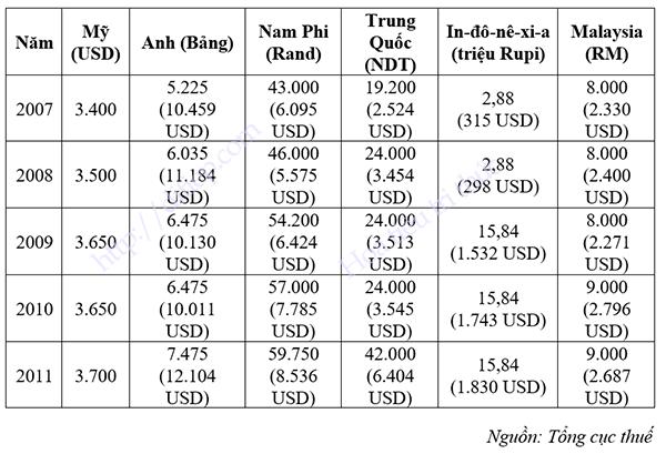 Bảng điều chỉnh mức giảm trừ chung của một số quốc gia