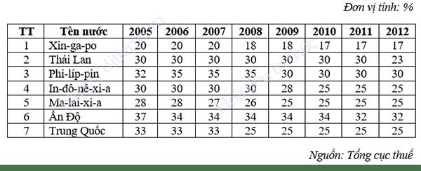 Bảng thuế suất thuế thu nhập doanh nghiệp một số nước châu Á