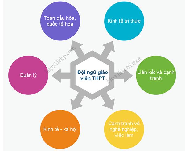 6 yếu tố ảnh hưởng đến phát triển đội ngũ giáo viên trung học phổ thông
