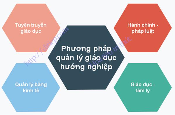 Phương pháp quản lý giáo dục hướng nghiệp