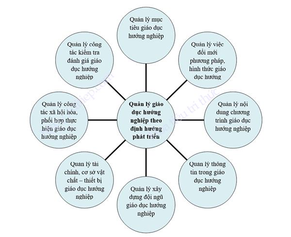 Sơ đồ Nội dung quản lý giáo dục hướng nghiệp ở trường trung học phổ thông theo định hướng phát triển nhân lực