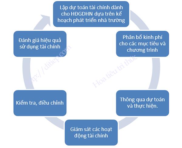 Quy trình quản lý tài chính phục vụ giáo dục hướng nghiệp