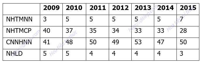 Hệ thống ngân hàng thương mại Việt Nam giai đoạn 2009-2015