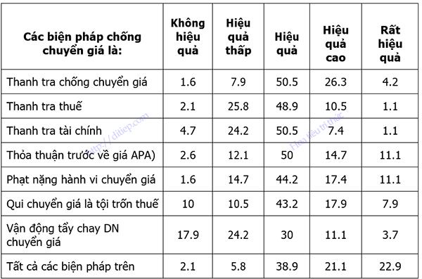 Bảng thông kê kết quả khảo sát các biện pháp chống chuyển giáC
