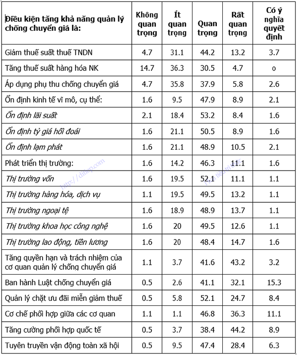 Bảng tổng hợp kết quả điều tra về điều kiện tăng khả năng quản lý chống chuyển giá