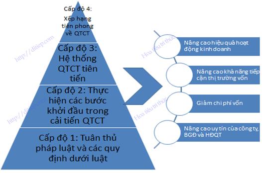 Hình minh họa các cấp độ và lợi ích tiềm năng quản trị công ty hiệu quả
