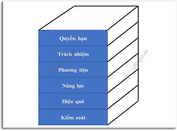 Sơ đồ minh họa sự cân đối giữa các nhân tố tự chủ đại học