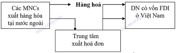 mô hình trung tâm xuất hóa đơn