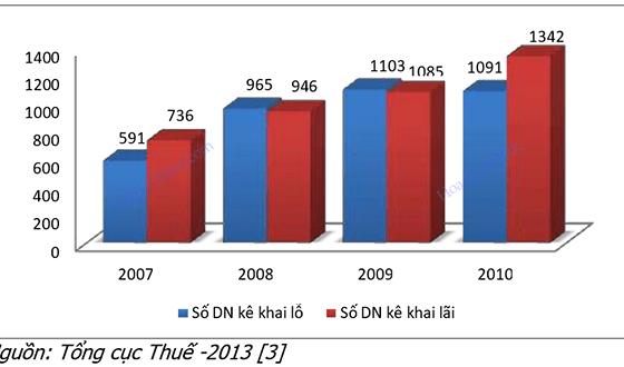 Thực trạng chuyển giá FDI