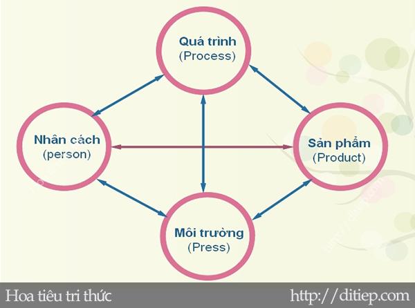 Mô hình sáng tạo 4P