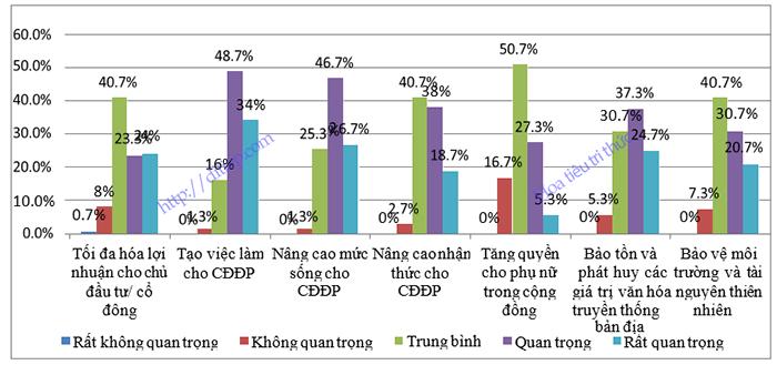 Mục tiêu chính của các doanh nghiệp xã hội trong lĩnh vực du lịch cộng đồng tại Việt Nam