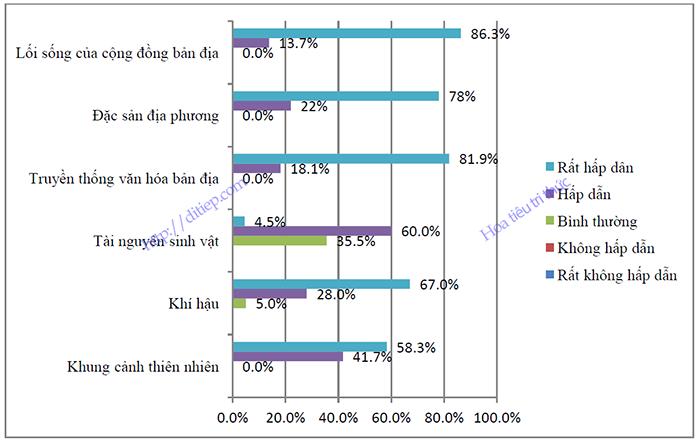 Các yếu tố hấp dẫn khách du lịch cộng đồng tại Việt Nam