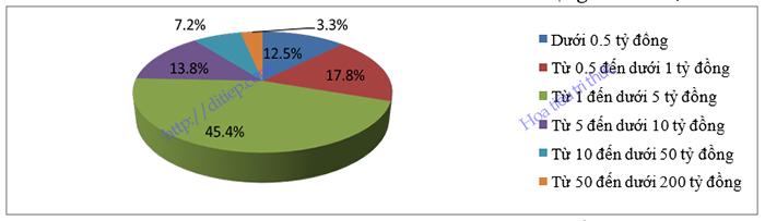 Quy mô các doanh nghiệp xã hội trong lĩnh vực du lịch cộng đồng theo vốn kinh doanh năm 2015