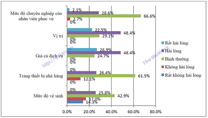 Mức độ hài lòng của khách du lịch cộng đồng về dịch vụ ăn uống ở các điểm du lịch cộng đồng tại Việt Nam
