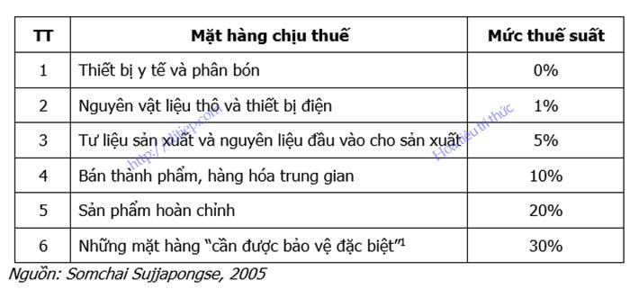 Bảng liệt kê các mức thuế suất thuế nhập khẩu đang được Thái Lan áp dụng