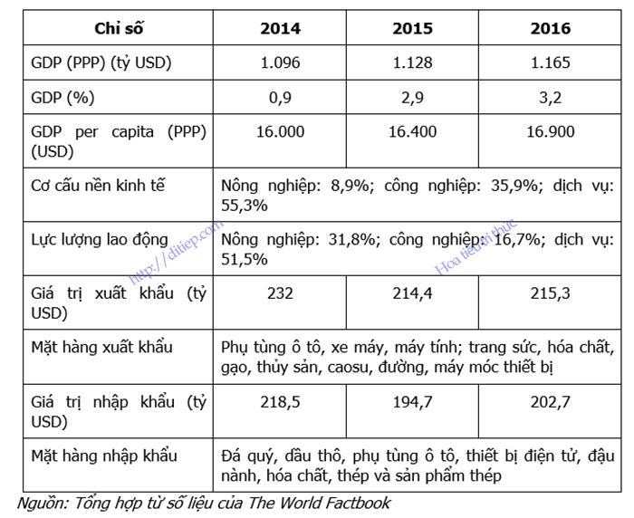Bảng minh họa các chỉ số kinh tế cơ bản của Thái Lan