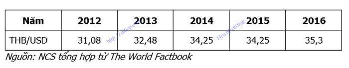 Bảng tổng hợp giá THB/USD giai đoạn 2012 – 2016