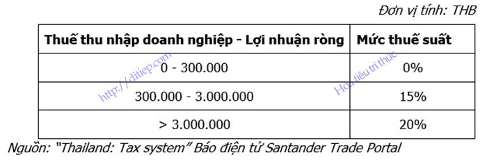 Bảng tổng hợp thuế suất thuế thu nhập doanh nghiệp của Thái Lan