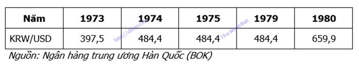 Bảng tổng hợp tỷ giá hối đoái KRW/USD giai đoạn 1973 – 1980