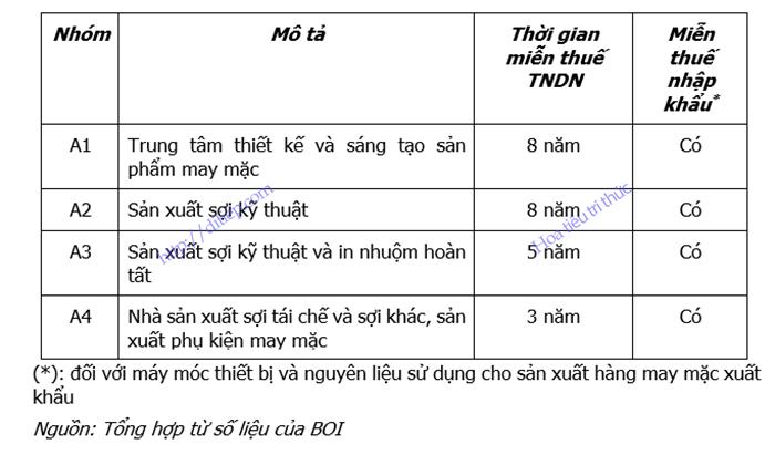 Bảng tổng hợp ưu đãi thuế đối với doanh nghiệp may mặc của Thái Lan