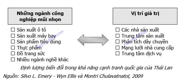 Định lượng biến đổi trong khả năng cạnh tranh quốc gia của Thái Lan